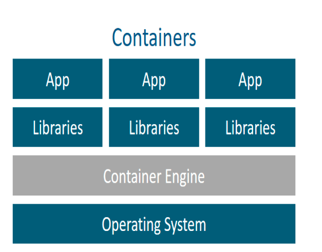 container-services